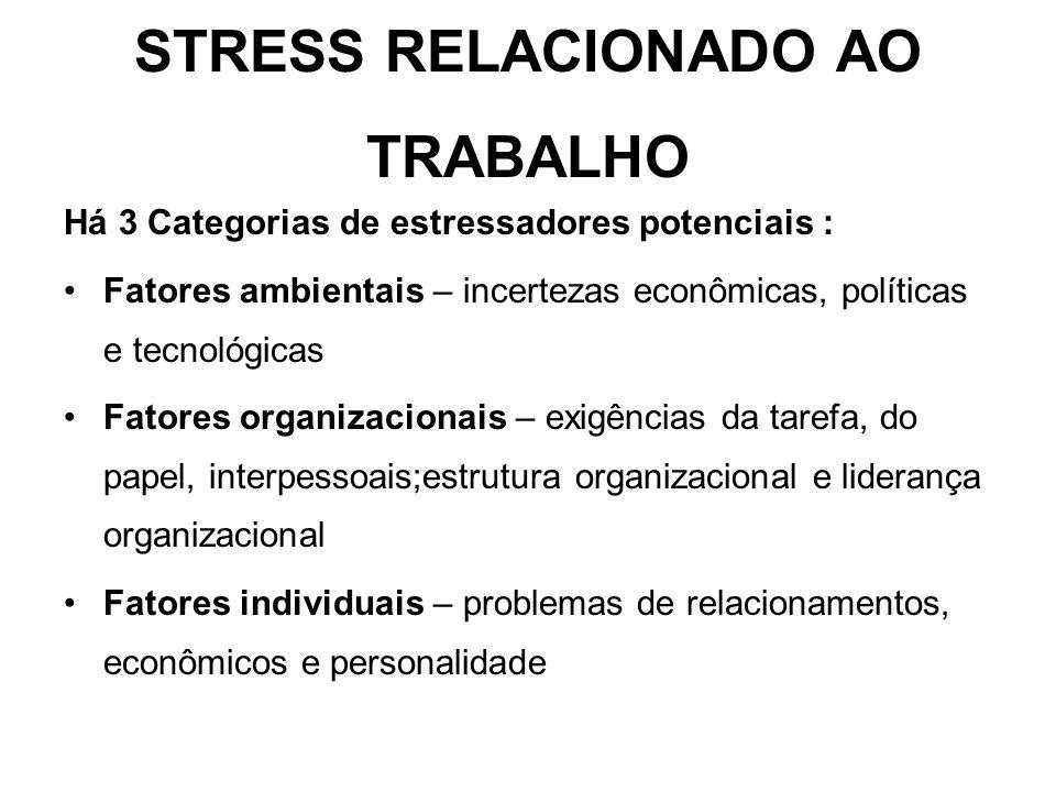 STRESS RELACIONADO AO TRABALHO Há 3 Categorias de estressadores potenciais : Fatores ambientais – incertezas econômicas, políticas e tecnológicas Fato