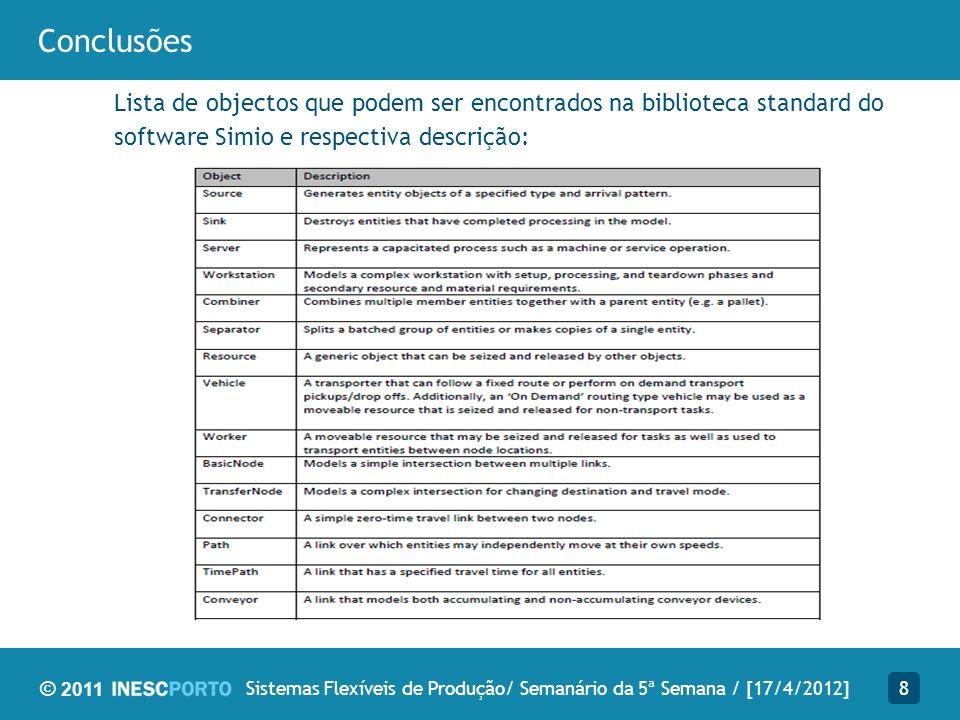 © 2011 Conclusões Primeiro contacto com o software –Primeiro projecto: Linha de produção básica constituída por uma source, um sink, e dois servers.