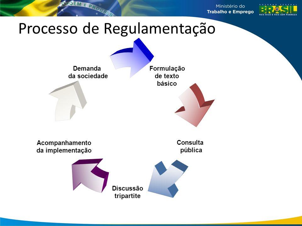 Fontes Demandas da sociedade; Bancadas de empregadores e trabalhadores; Órgãos governamentais; Necessidades apontadas pela inspeção do trabalho; Compromissos internacionais; Estatísticas de acidentes e doenças.