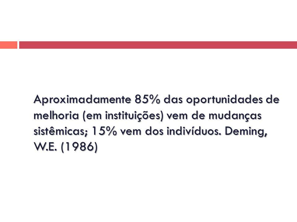 Aproximadamente 85% das oportunidades de melhoria (em instituições) vem de mudanças sistêmicas; 15% vem dos indivíduos. Deming, W.E. (1986)
