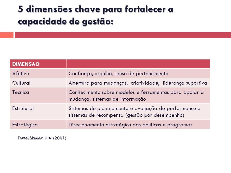 5 dimensões chave para fortalecer a capacidade de gestão: Fonte: Skinner, H.A. (2001) DIMENSAO AfetivaConfiança, orgulho, senso de pertencimento Cultu