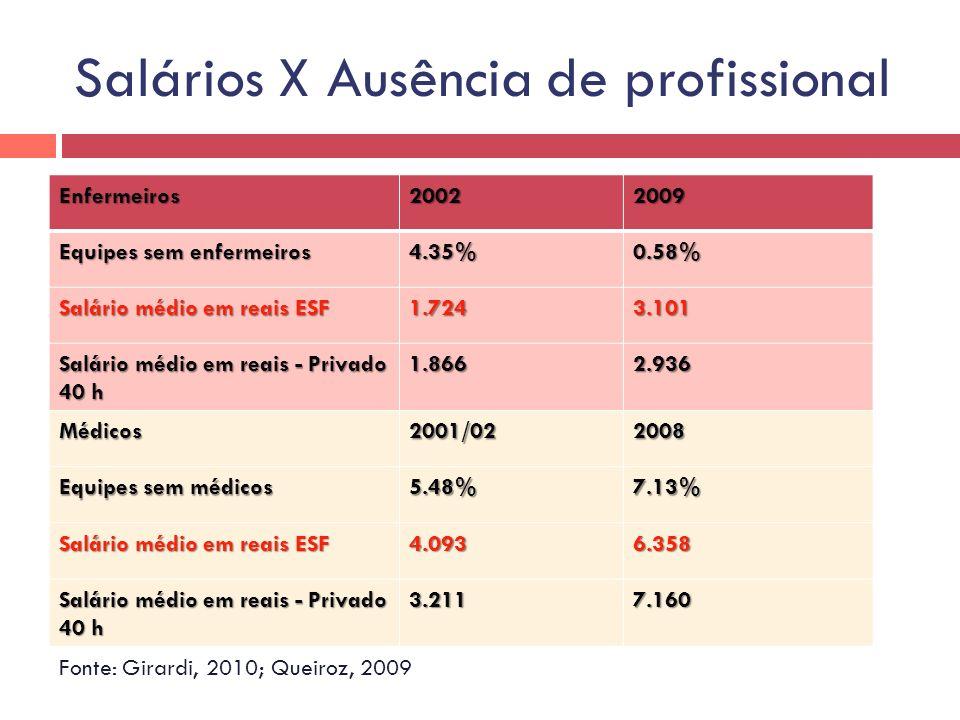 Salários X Ausência de profissional Enfermeiros20022009 Equipes sem enfermeiros 4.35%0.58% Salário médio em reais ESF 1.7243.101 Salário médio em reai
