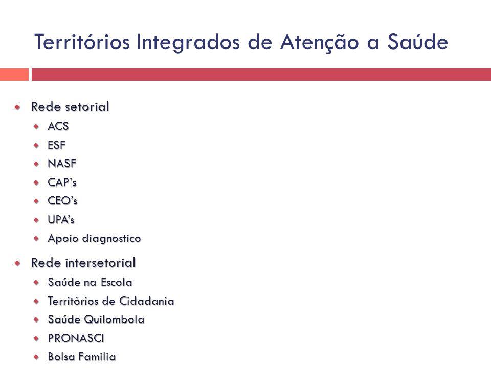 Rede setorial Rede setorial ACS ACS ESF ESF NASF NASF CAPs CAPs CEOs CEOs UPAs UPAs Apoio diagnostico Apoio diagnostico Rede intersetorial Rede inters