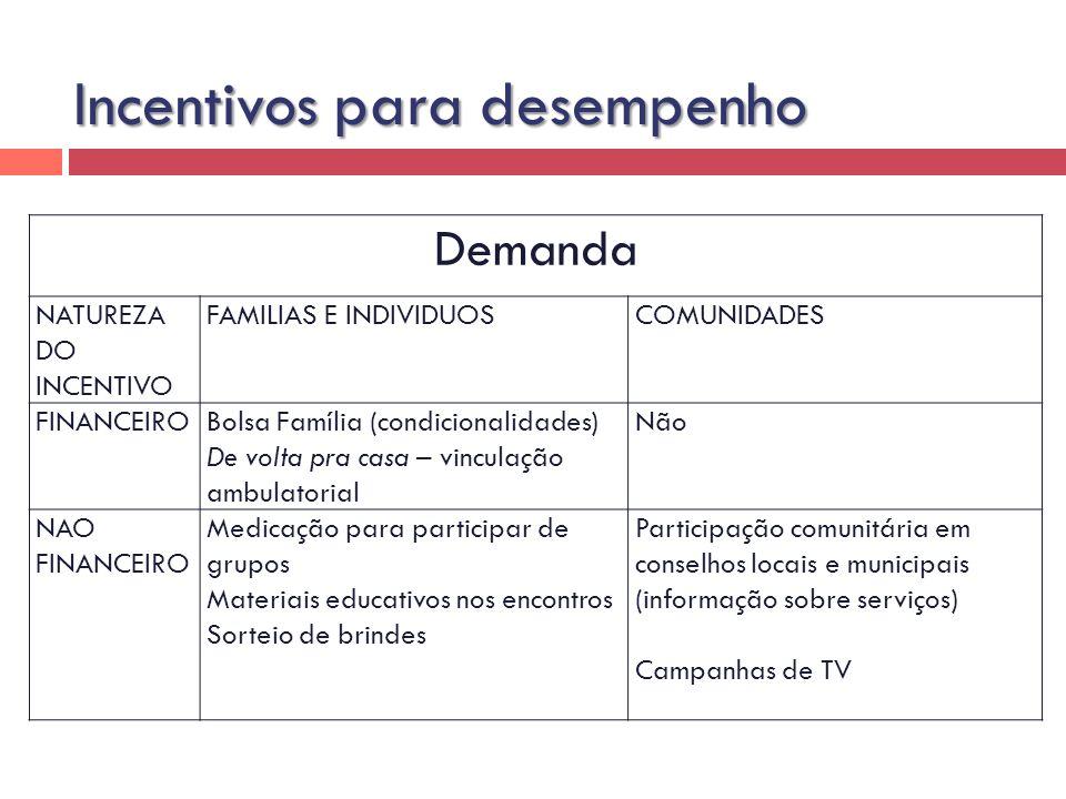 Demanda NATUREZA DO INCENTIVO FAMILIAS E INDIVIDUOSCOMUNIDADES FINANCEIROBolsa Família (condicionalidades) De volta pra casa – vinculação ambulatorial