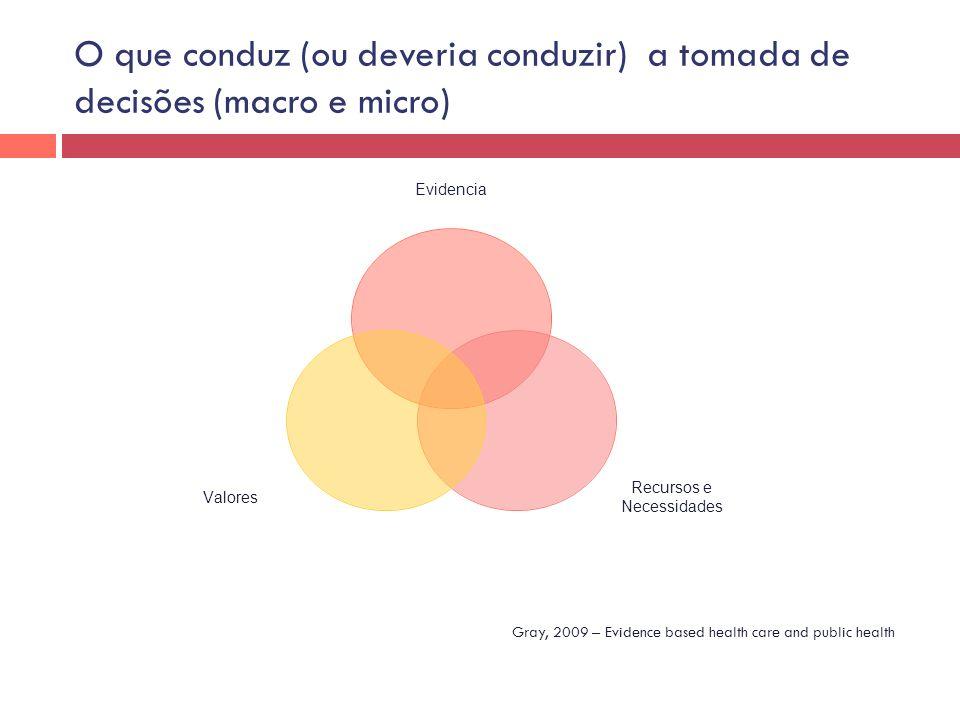 O que conduz (ou deveria conduzir) a tomada de decisões (macro e micro) Evidencia Recursos e Necessidades Valores Gray, 2009 – Evidence based health c