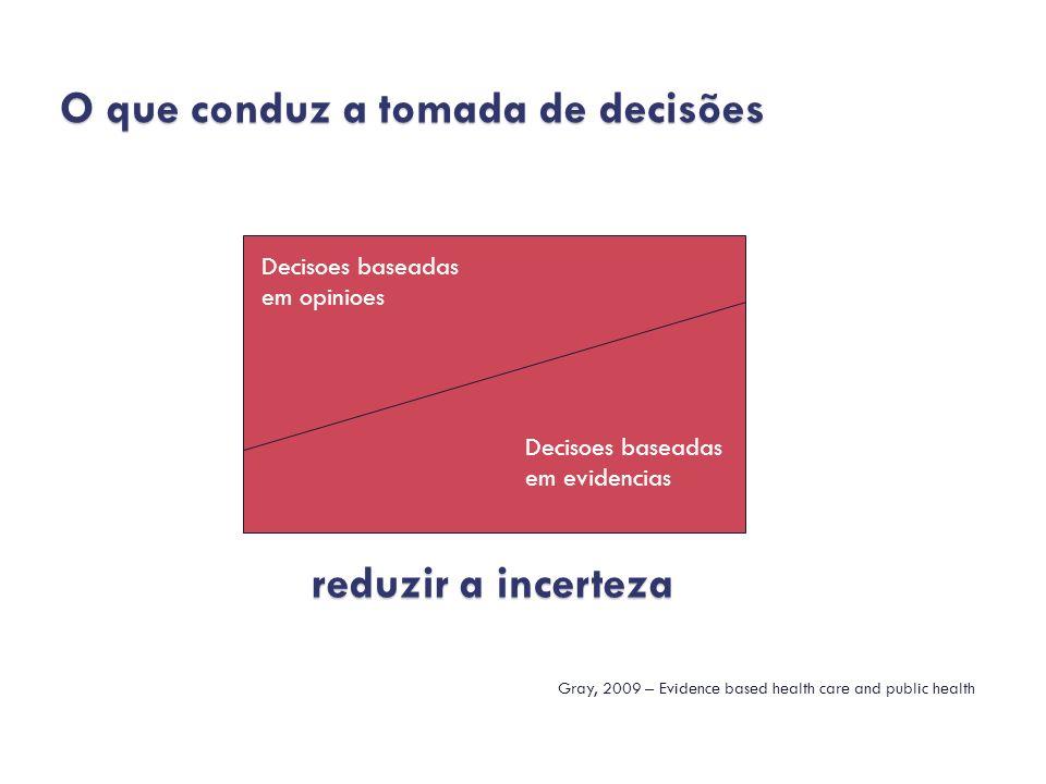 Incentivos Financeiros Incentivos Financeiros Do lado da oferta Do lado da oferta Do lado da demanda Do lado da demanda Incentivos Não financeiros Incentivos Não financeiros Do lado da oferta Do lado da oferta Do lado da demanda Do lado da demanda Sistemas de gestão por desempenho