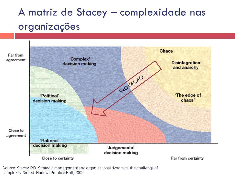 Adaptado por Brenda Zimmerman, Schulich School of Business, York University, Toronto, Canada Caótico CertezaIncerteza Simples Complicado Complexo Complicado Discordância Concordância A matriz de Stacey: onde esta o campo das ESF?