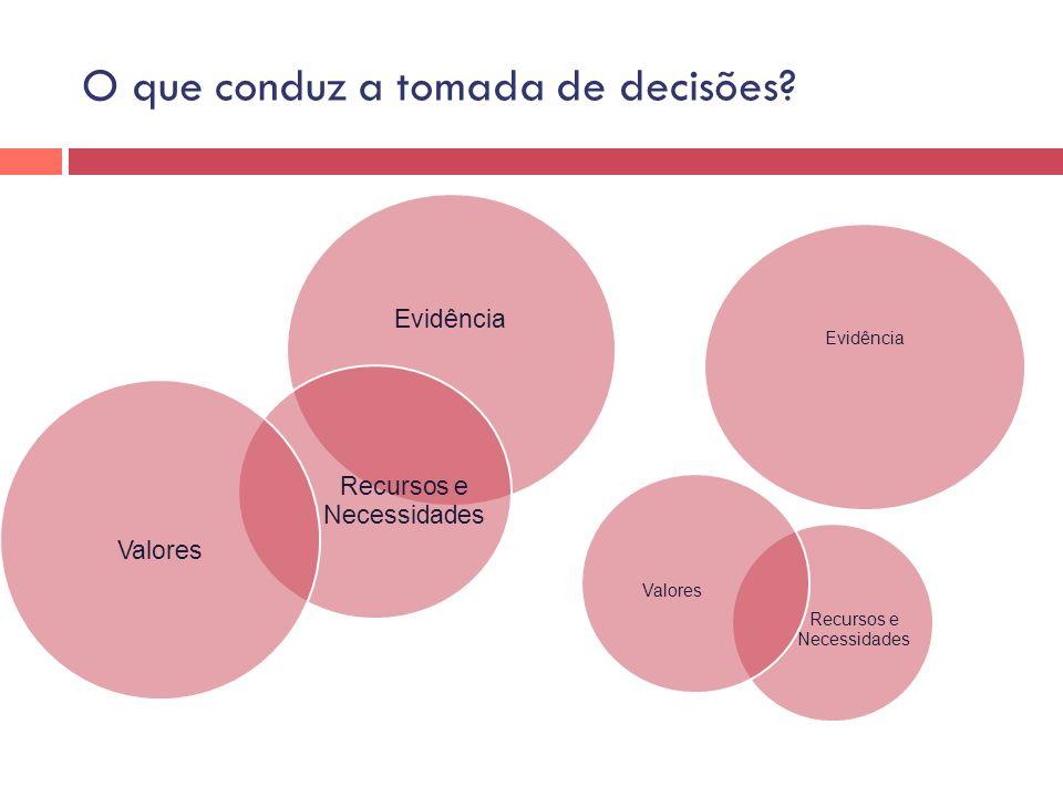 O que conduz a tomada de decisões? Evidência Recursos e Necessidades Valores Evidência Recursos e Necessidades Valores