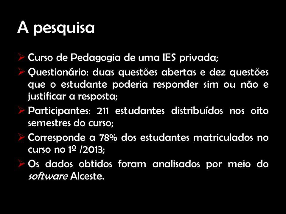 A pesquisa Curso de Pedagogia de uma IES privada; Questionário: duas questões abertas e dez questões que o estudante poderia responder sim ou não e ju