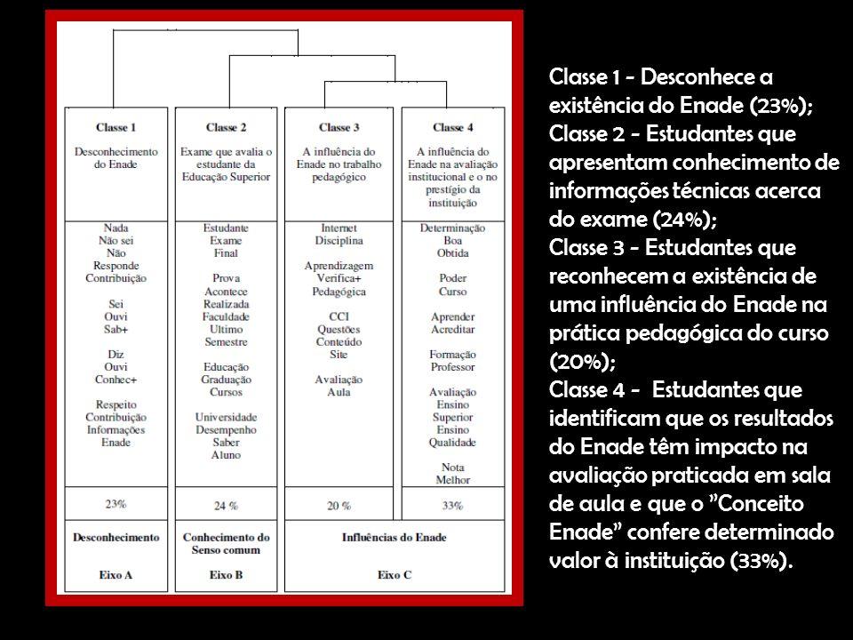 Classe 1 - Desconhece a existência do Enade (23%); Classe 2 - Estudantes que apresentam conhecimento de informações técnicas acerca do exame (24%); Cl