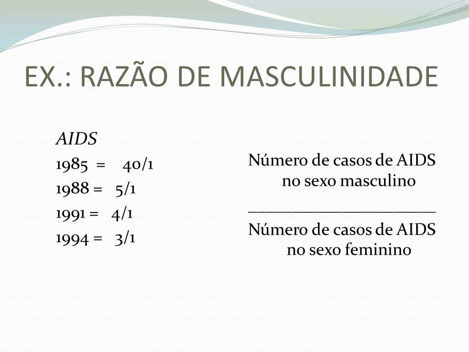 EX.: RAZÃO DE MASCULINIDADE AIDS 1985 = 40/1 1988 = 5/1 1991 = 4/1 1994 = 3/1 Número de casos de AIDS no sexo masculino ______________________ Número de casos de AIDS no sexo feminino