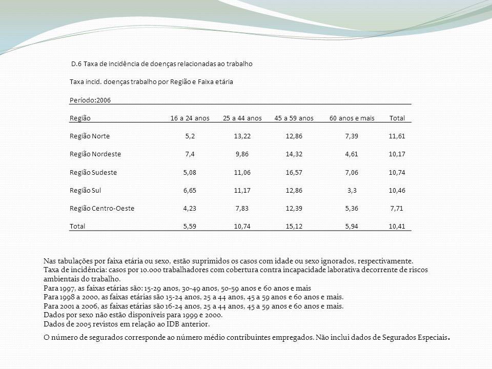 D.6 Taxa de incidência de doenças relacionadas ao trabalho Taxa incid.