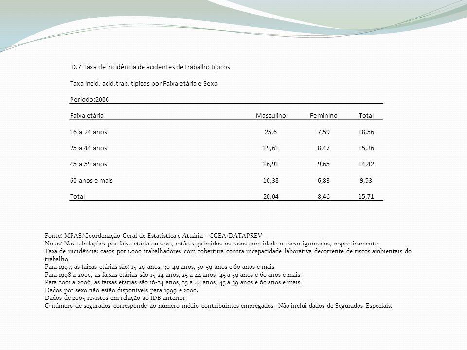 D.7 Taxa de incidência de acidentes de trabalho típicos Taxa incid.