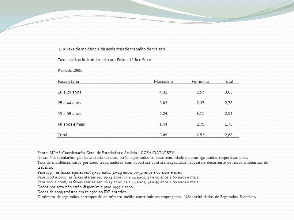 D.8 Taxa de incidência de acidentes de trabalho de trajeto Taxa incid.