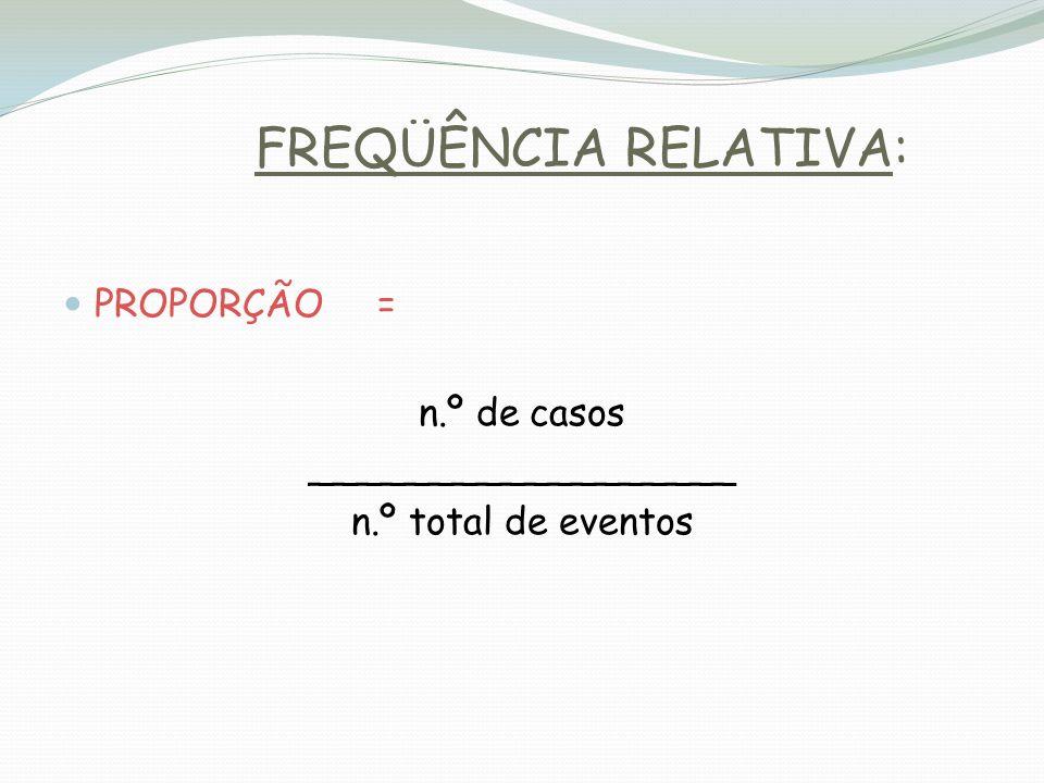 FREQÜÊNCIA RELATIVA: PROPORÇÃO = n.º de casos __________________ n.º total de eventos
