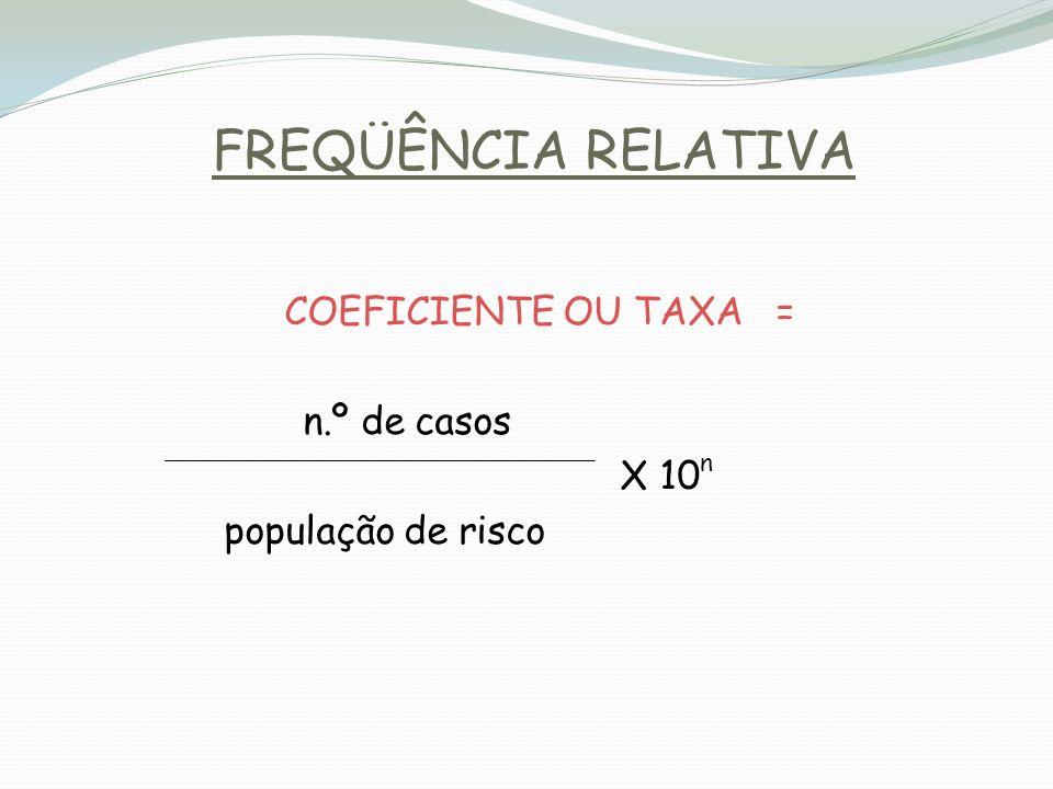 FREQÜÊNCIA RELATIVA COEFICIENTE OU TAXA = n.º de casos X 10 n população de risco