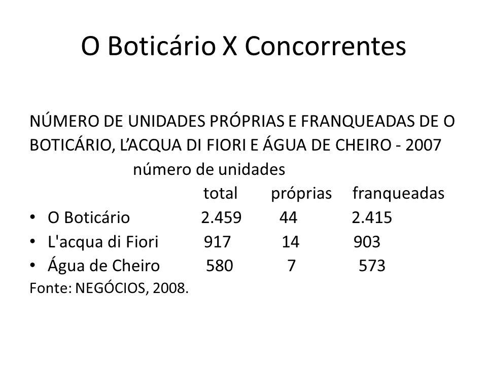 O Boticário X Concorrentes NÚMERO DE UNIDADES PRÓPRIAS E FRANQUEADAS DE O BOTICÁRIO, LACQUA DI FIORI E ÁGUA DE CHEIRO - 2007 número de unidades total