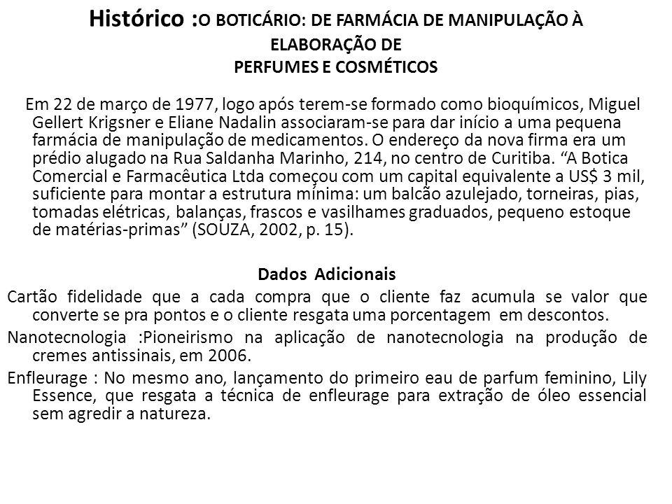 Histórico : O BOTICÁRIO: DE FARMÁCIA DE MANIPULAÇÃO À ELABORAÇÃO DE PERFUMES E COSMÉTICOS Em 22 de março de 1977, logo após terem-se formado como bioq