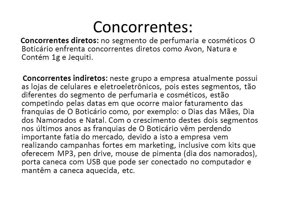 Concorrentes: Concorrentes diretos: no segmento de perfumaria e cosméticos O Boticário enfrenta concorrentes diretos como Avon, Natura e Contém 1g e J