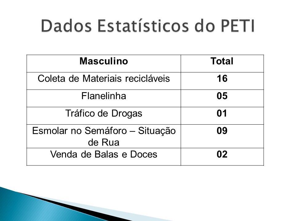 MasculinoTotal Coleta de Materiais recicláveis16 Flanelinha05 Tráfico de Drogas01 Esmolar no Semáforo – Situação de Rua 09 Venda de Balas e Doces02