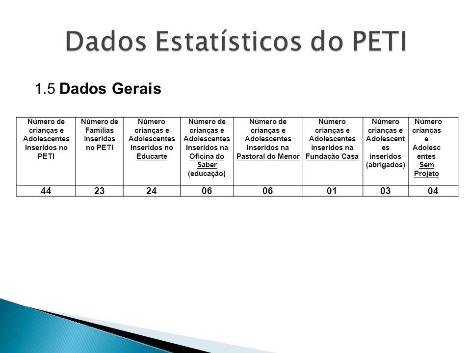 1.5 Dados Gerais Número de crianças e Adolescentes Inseridos no PETI Número de Famílias inseridas no PETI Número crianças e Adolescentes Inseridos no
