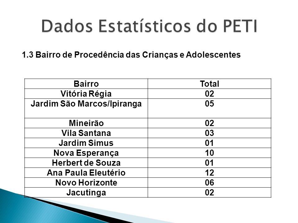 1.3 Bairro de Procedência das Crianças e Adolescentes BairroTotal Vitória Régia02 Jardim São Marcos/Ipiranga05 Mineirão02 Vila Santana03 Jardim Simus0