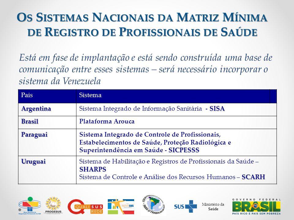 Ministério da Saúde O S S ISTEMAS N ACIONAIS DA M ATRIZ M ÍNIMA DE R EGISTRO DE P ROFISSIONAIS DE S AÚDE PaisSistemaArgentina SISA Sistema Integrado de Informação Sanitária - SISA BrasilPlataforma Arouca Paraguai SICPESSS Sistema Integrado de Controle de Profissionais, Estabelecimentos de Saúde, Proteção Radiológica e Superintendência em Saúde - SICPESSS Uruguai SHARPS Sistema de Habilitação e Registros de Profissionais da Saúde – SHARPS SCARH Sistema de Controle e Análise dos Recursos Humanos – SCARH Está em fase de implantação e está sendo construída uma base de comunicação entre esses sistemas – será necessário incorporar o sistema da Venezuela