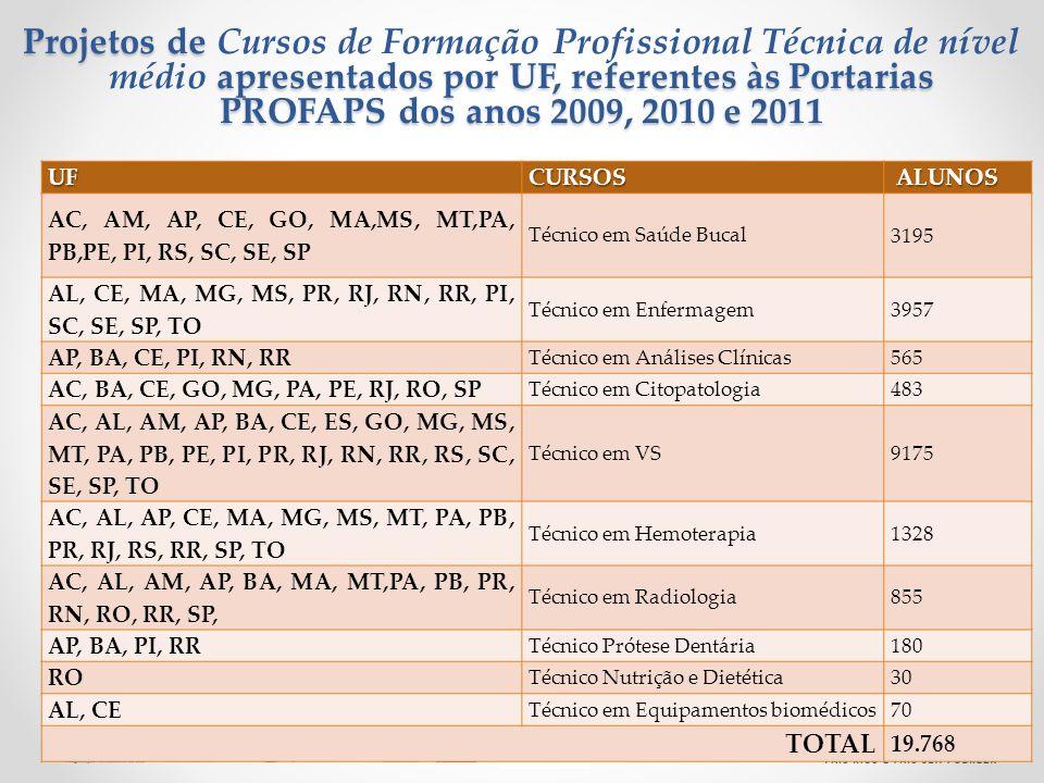 Ministério da Saúde Projetos de apresentados por UF, referentes às Portarias PROFAPS dos anos 2009, 2010 e 2011 Projetos de Cursos de Formação Profiss