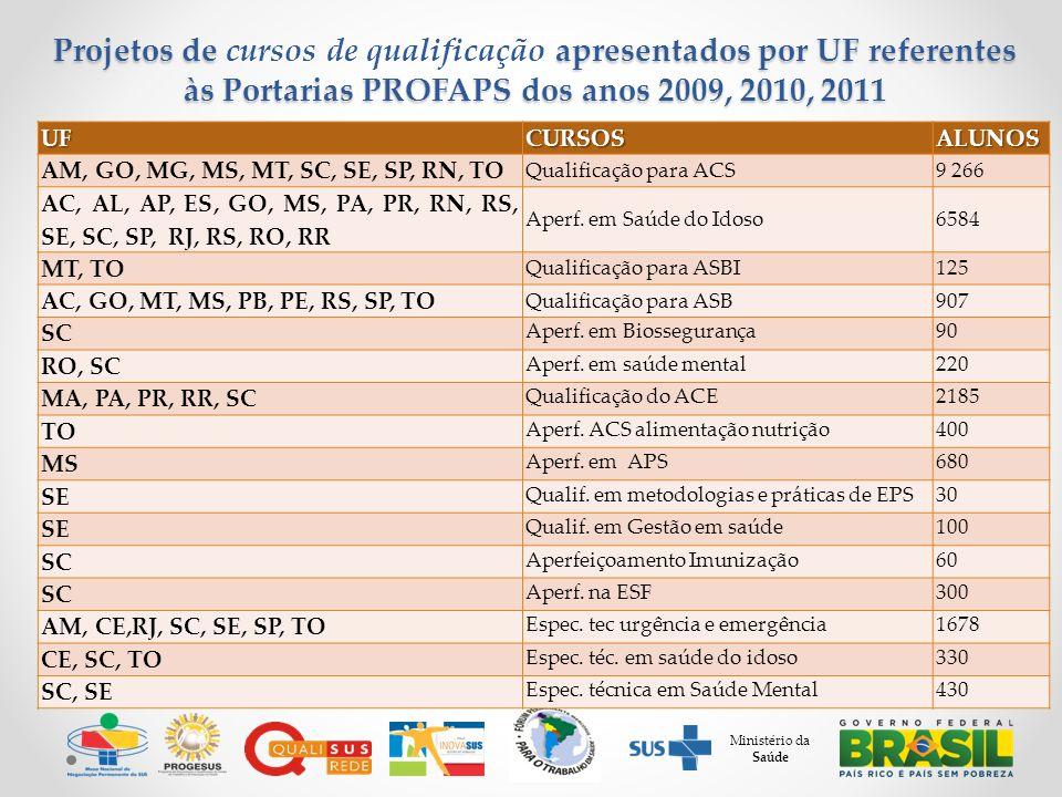 Ministério da Saúde Projetos de apresentados por UF referentes às Portarias PROFAPS dos anos 2009, 2010, 2011 Projetos de cursos de qualificação apresentados por UF referentes às Portarias PROFAPS dos anos 2009, 2010, 2011UFCURSOSALUNOS AM, GO, MG, MS, MT, SC, SE, SP, RN, TO Qualificação para ACS9 266 AC, AL, AP, ES, GO, MS, PA, PR, RN, RS, SE, SC, SP, RJ, RS, RO, RR Aperf.