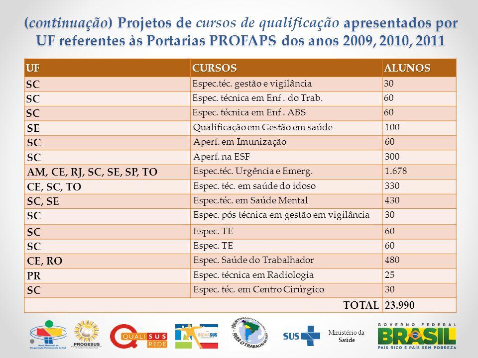 Ministério da Saúde (continuação) Projetos de apresentados por UF referentes às Portarias PROFAPS dos anos 2009, 2010, 2011 (continuação) Projetos de