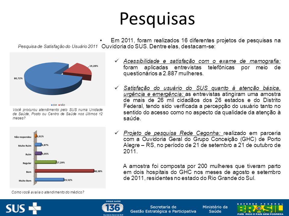 Pesquisas Em 2011, foram realizados 16 diferentes projetos de pesquisas na Ouvidoria do SUS. Dentre elas, destacam-se: Acessibilidade e satisfação com