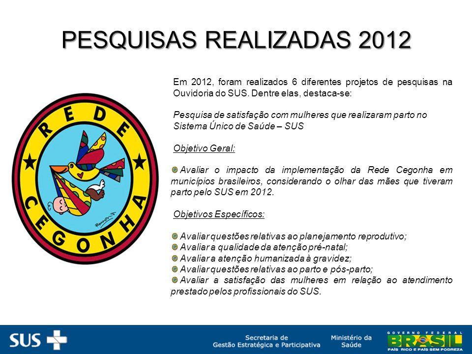 Em 2012, foram realizados 6 diferentes projetos de pesquisas na Ouvidoria do SUS.