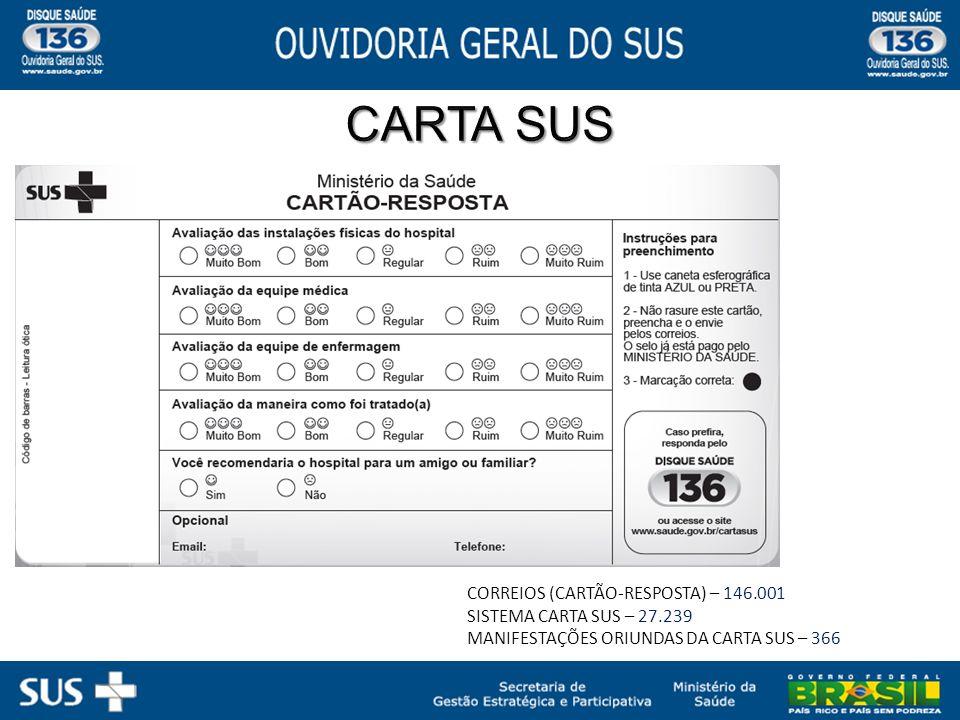 CORREIOS (CARTÃO-RESPOSTA) – 146.001 SISTEMA CARTA SUS – 27.239 MANIFESTAÇÕES ORIUNDAS DA CARTA SUS – 366