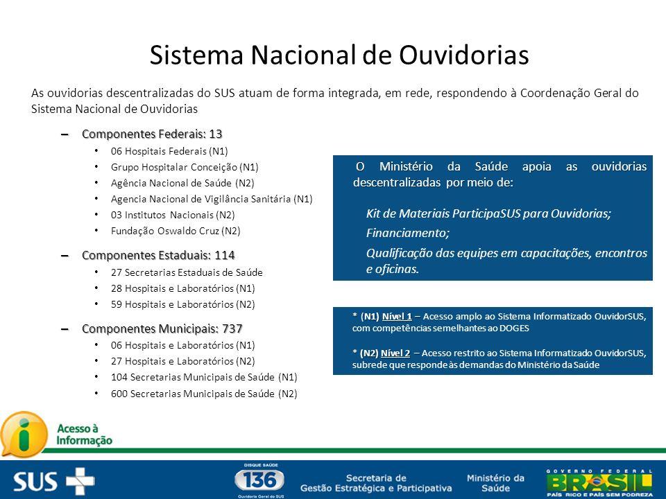 Sistema Nacional de Ouvidorias As ouvidorias descentralizadas do SUS atuam de forma integrada, em rede, respondendo à Coordenação Geral do Sistema Nacional de Ouvidorias – Componentes Federais: 13 06 Hospitais Federais (N1) Grupo Hospitalar Conceição (N1) Agência Nacional de Saúde (N2) Agencia Nacional de Vigilância Sanitária (N1) 03 Institutos Nacionais (N2) Fundação Oswaldo Cruz (N2) – Componentes Estaduais: 114 27 Secretarias Estaduais de Saúde 28 Hospitais e Laboratórios (N1) 59 Hospitais e Laboratórios (N2) – Componentes Municipais: 737 06 Hospitais e Laboratórios (N1) 27 Hospitais e Laboratórios (N2) 104 Secretarias Municipais de Saúde (N1) 600 Secretarias Municipais de Saúde (N2) O Ministério da Saúde apoia as ouvidorias descentralizadas por meio de: O Ministério da Saúde apoia as ouvidorias descentralizadas por meio de: Kit de Materiais ParticipaSUS para Ouvidorias; Financiamento; Qualificação das equipes em capacitações, encontros e oficinas.