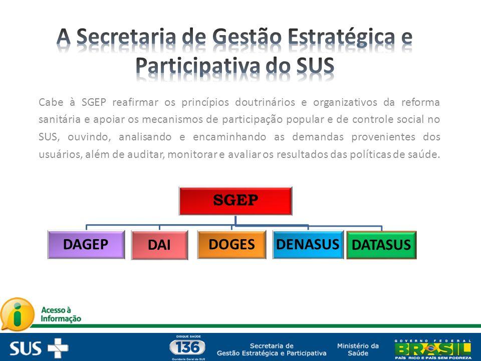 Cabe à SGEP reafirmar os princípios doutrinários e organizativos da reforma sanitária e apoiar os mecanismos de participação popular e de controle social no SUS, ouvindo, analisando e encaminhando as demandas provenientes dos usuários, além de auditar, monitorar e avaliar os resultados das políticas de saúde.