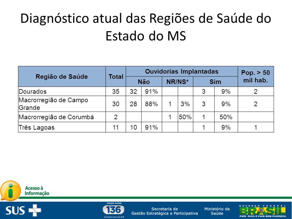Diagnóstico atual das Regiões de Saúde do Estado do MS Região de SaúdeTotal Ouvidorias Implantadas Pop. > 50 mil hab. NãoNR/NS*Sim Dourados353291% 39%