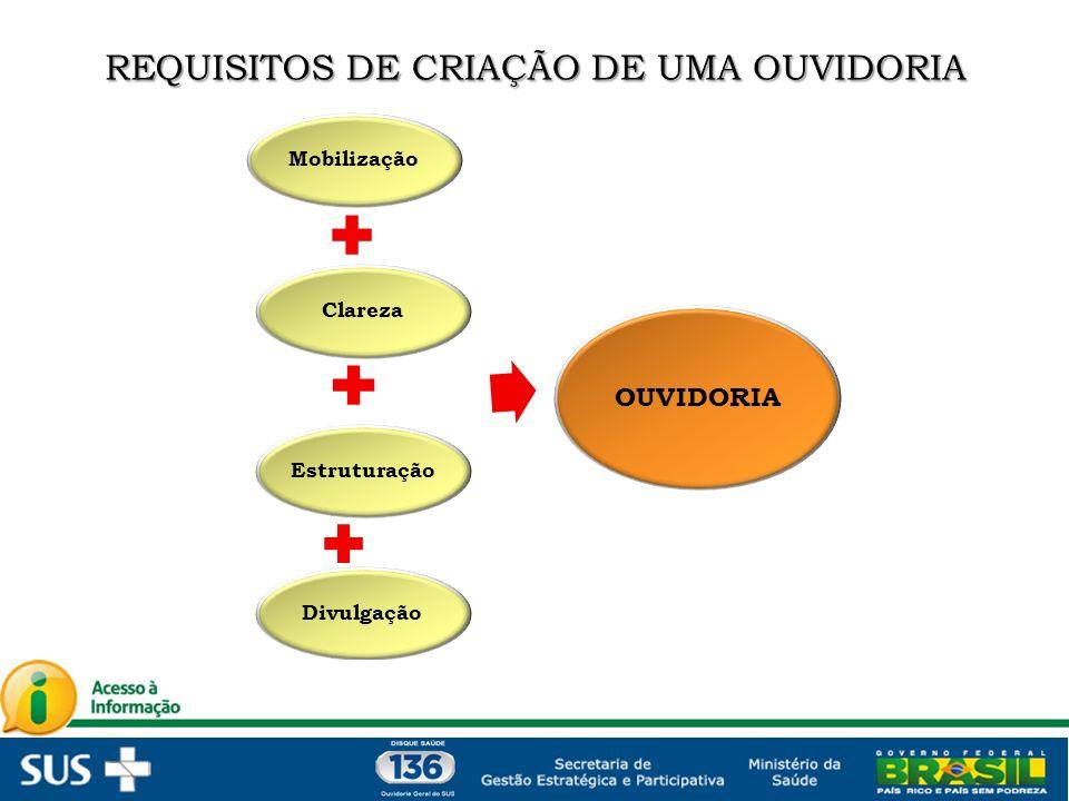 Mobilização Clareza DivulgaçãoEstruturação OUVIDORIA