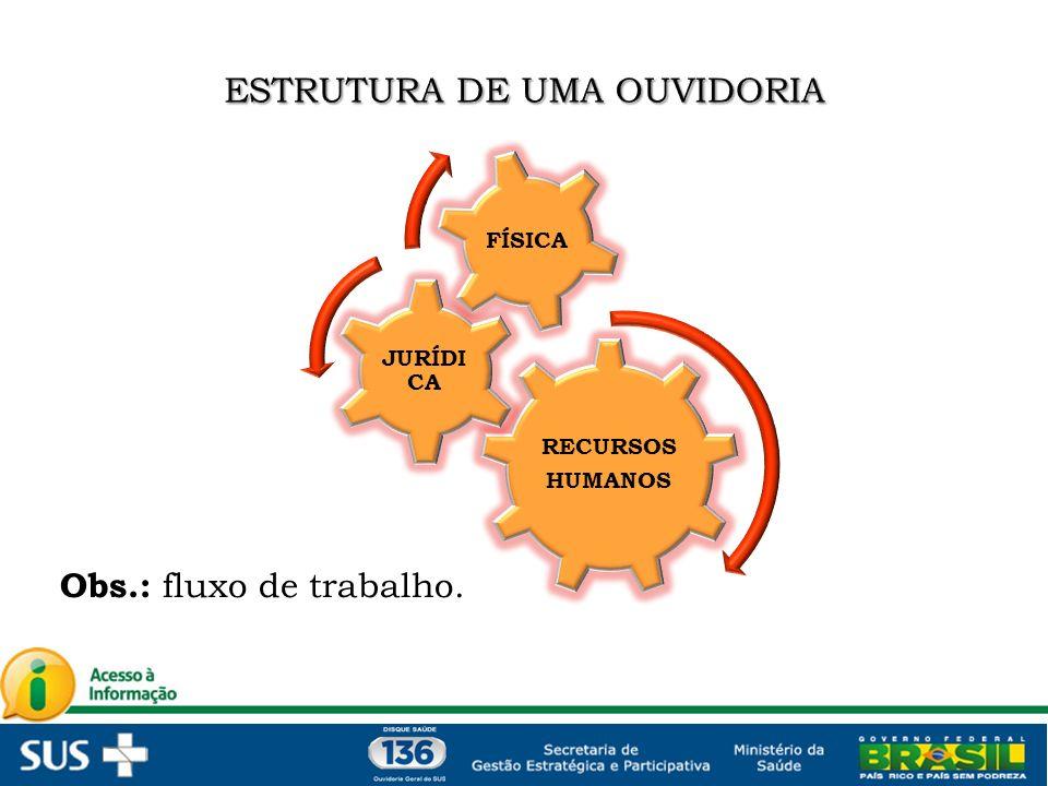 RECURSOS HUMANOS JURÍDI CA FÍSICA Obs.: fluxo de trabalho.