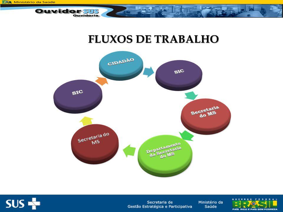 FLUXOS DE TRABALHO