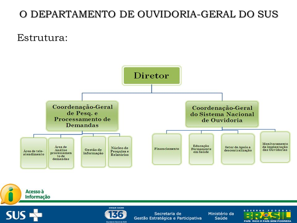 Pesquisas Em 2011, foram realizados 16 diferentes projetos de pesquisas na Ouvidoria do SUS.