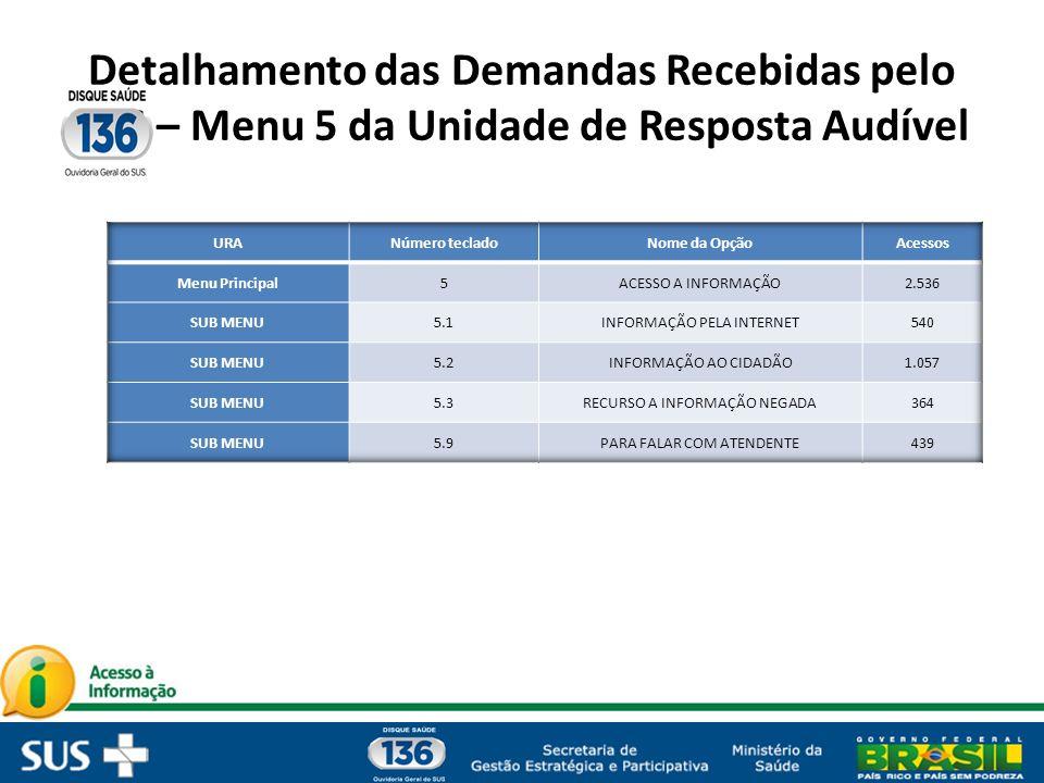 Detalhamento das Demandas Recebidas pelo 136 – Menu 5 da Unidade de Resposta Audível