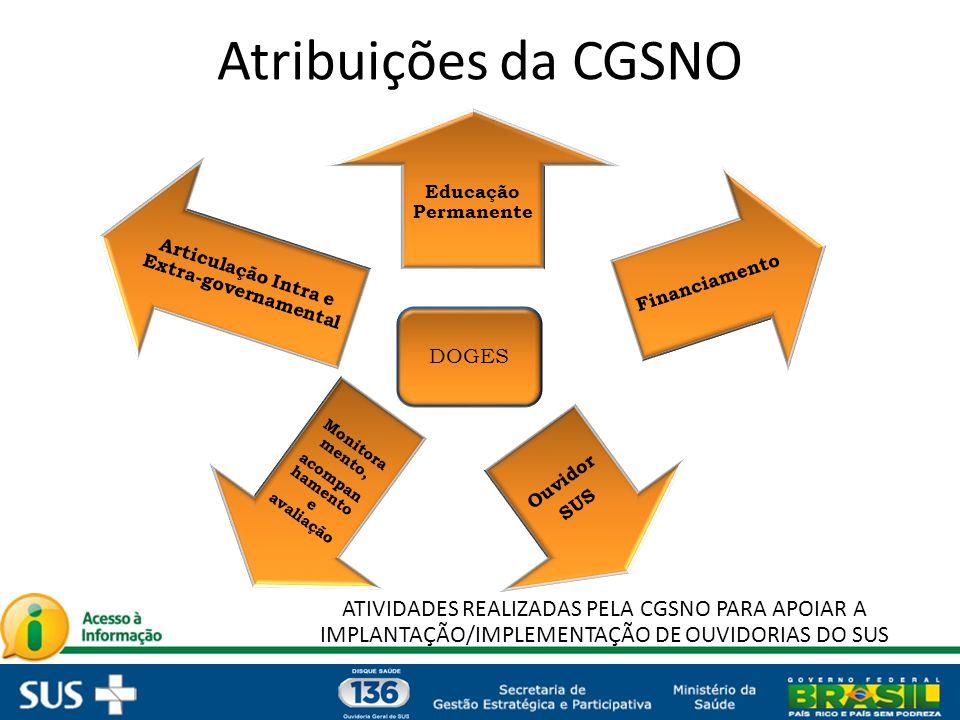 * O Decreto, que dispõe sobre a organização do Sistema Único de Saúde - SUS, o planejamento da saúde, a assistência à saúde e a articulação interfederativa, leva em conta a garantia da gestão participativa.