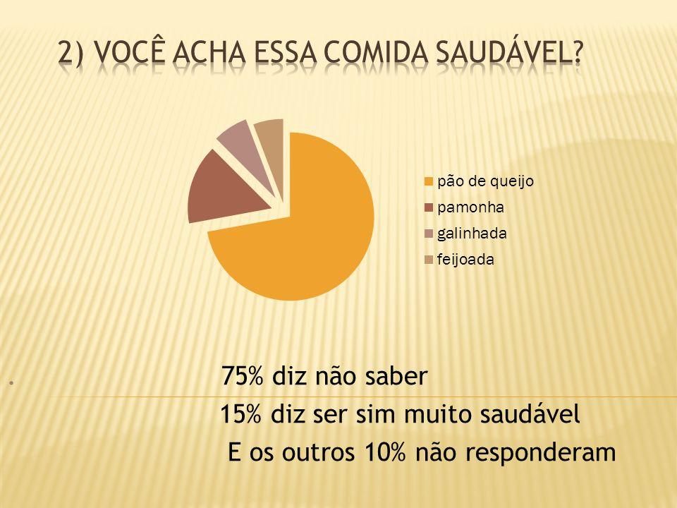 . 75% diz não saber 15% diz ser sim muito saudável E os outros 10% não responderam