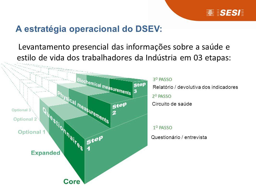 Levantamento presencial das informações sobre a saúde e estilo de vida dos trabalhadores da Indústria em 03 etapas: A estratégia operacional do DSEV: