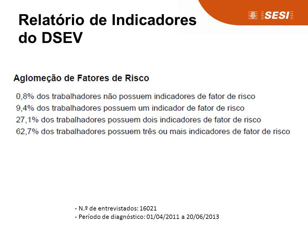 Relatório de Indicadores do DSEV - N.º de entrevistados: 16021 - Período de diagnóstico: 01/04/2011 a 20/06/2013
