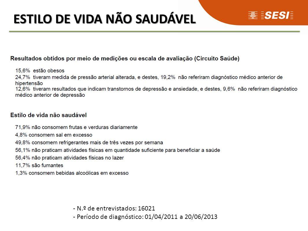 ESTILO DE VIDA NÃO SAUDÁVEL - N.º de entrevistados: 16021 - Período de diagnóstico: 01/04/2011 a 20/06/2013