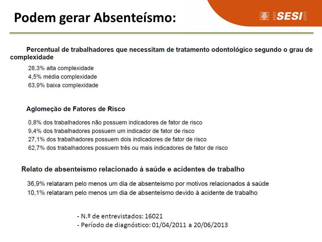 Podem gerar Absenteísmo: - N.º de entrevistados: 16021 - Período de diagnóstico: 01/04/2011 a 20/06/2013