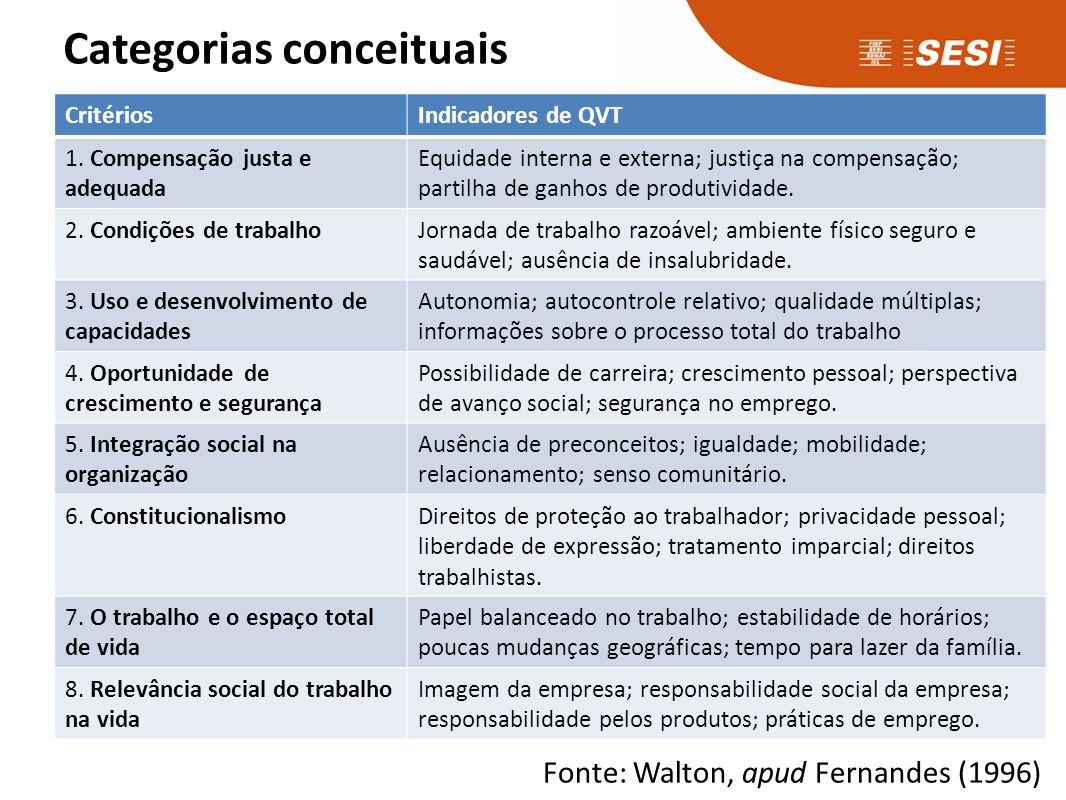 Categorias conceituais CritériosIndicadores de QVT 1. Compensação justa e adequada Equidade interna e externa; justiça na compensação; partilha de gan