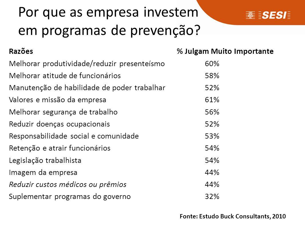 Por que as empresa investem em programas de prevenção? Razões % Julgam Muito Importante Melhorar produtividade/reduzir presenteísmo 60% Melhorar atitu