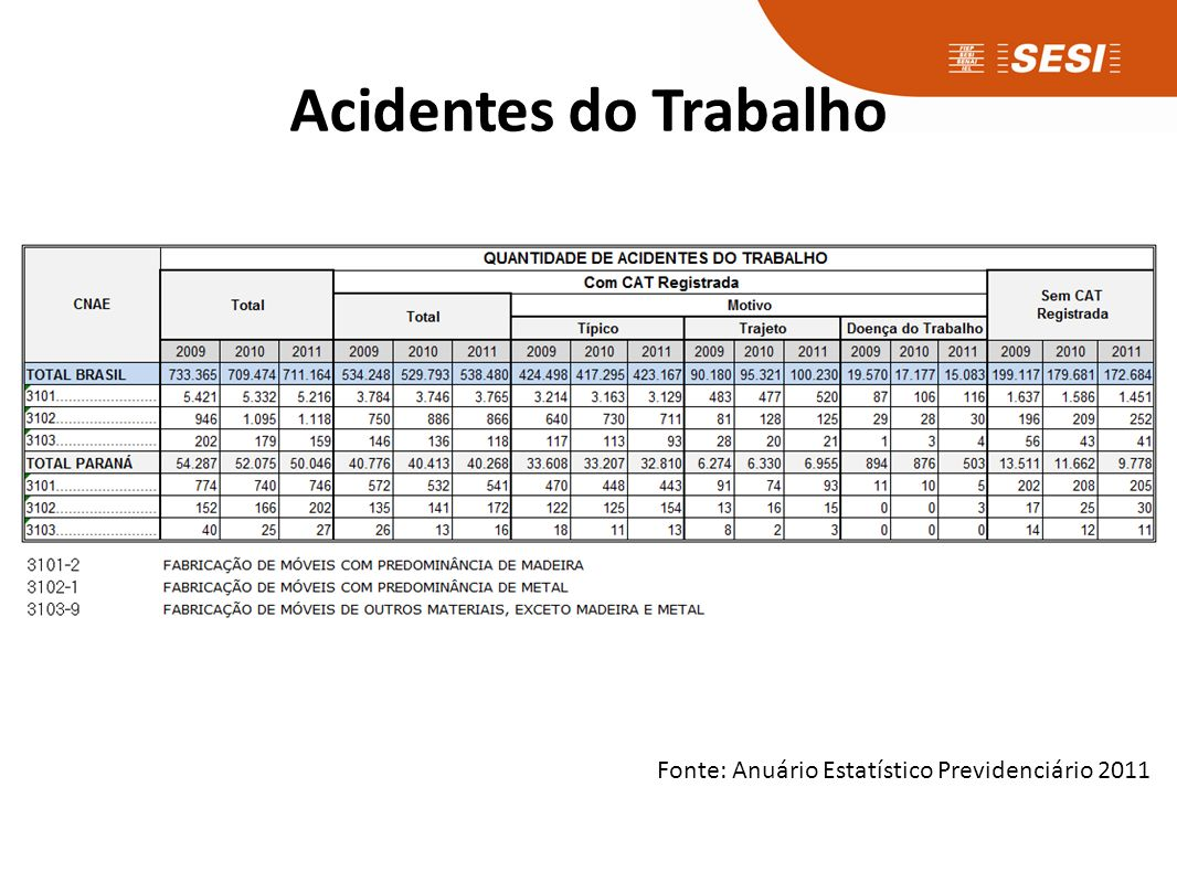 Acidentes do Trabalho Fonte: Anuário Estatístico Previdenciário 2011